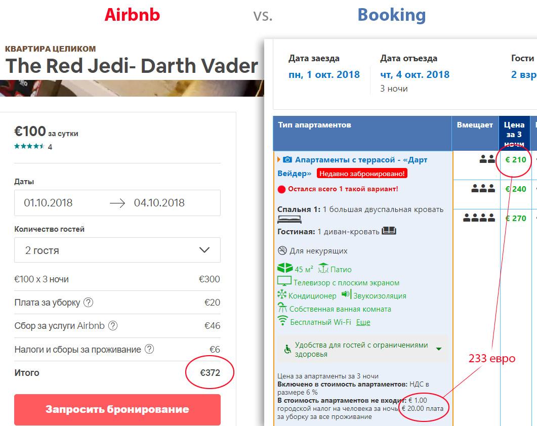 Цены на аренду одной и той же квартиры на Airbnb и Booking