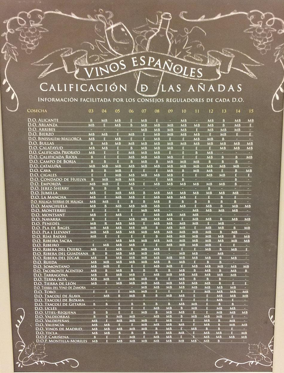 """таблица урожаев вин в супермаркете """"Эль Корте Инглес"""""""""""