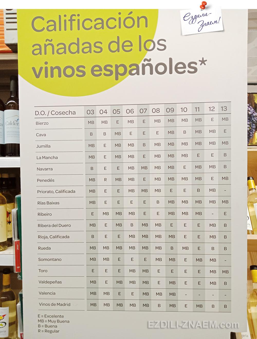 На фото: таблица урожаев вин в испанском супермаркете