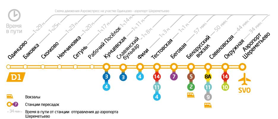 """Поезд """"Аэроэкспресс"""" из Шереметьево, остановки, время в пути"""